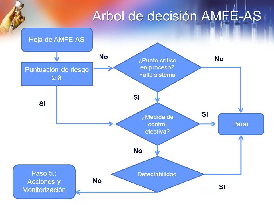 Arbol de decisión AMFE-AS