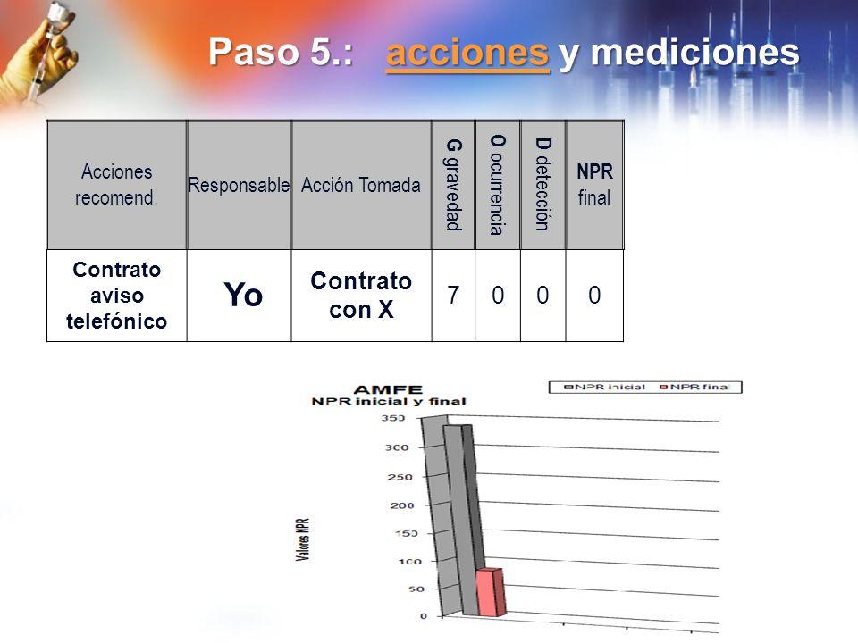 Paso 5.: acciones y mediciones