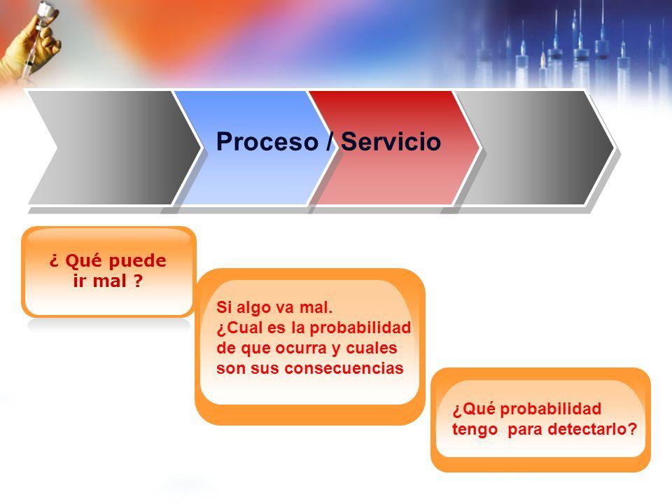 Proceso / Servicio ¿ Qué puede ir mal Si algo va mal.