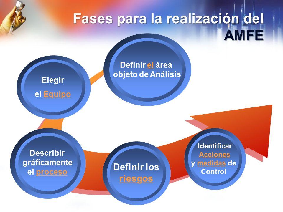 Fases para la realización del AMFE