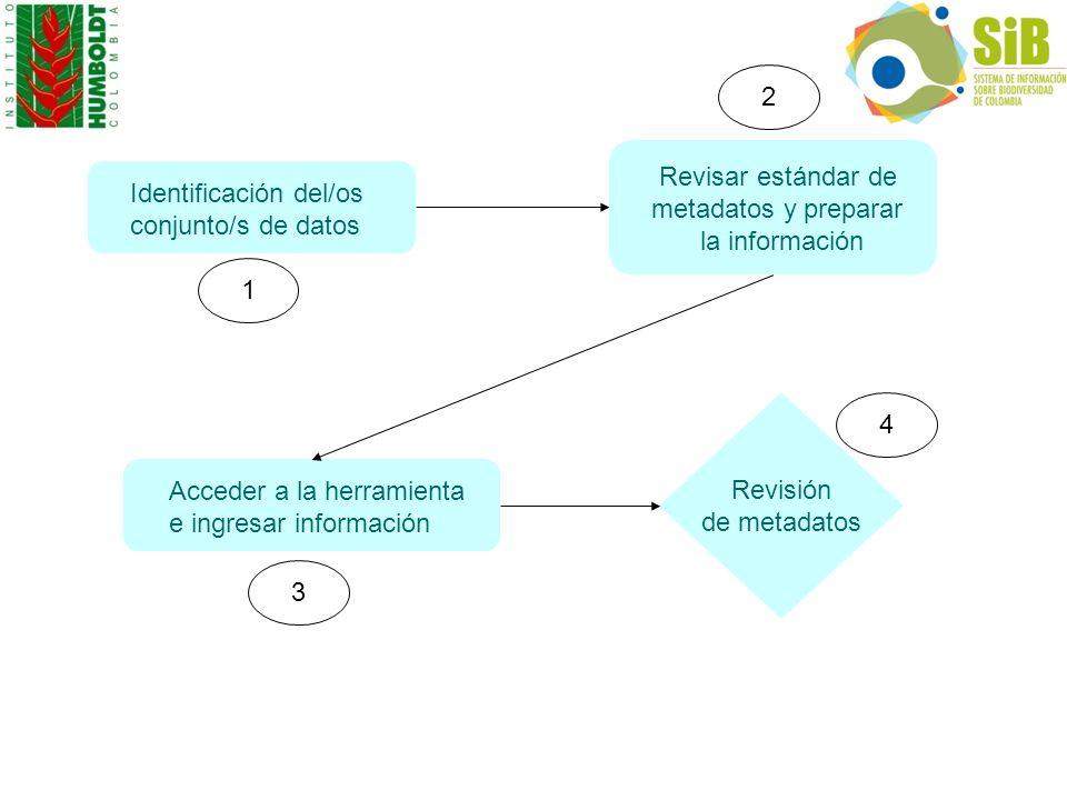 2 Revisar estándar de. metadatos y preparar. la información. Identificación del/os. conjunto/s de datos.
