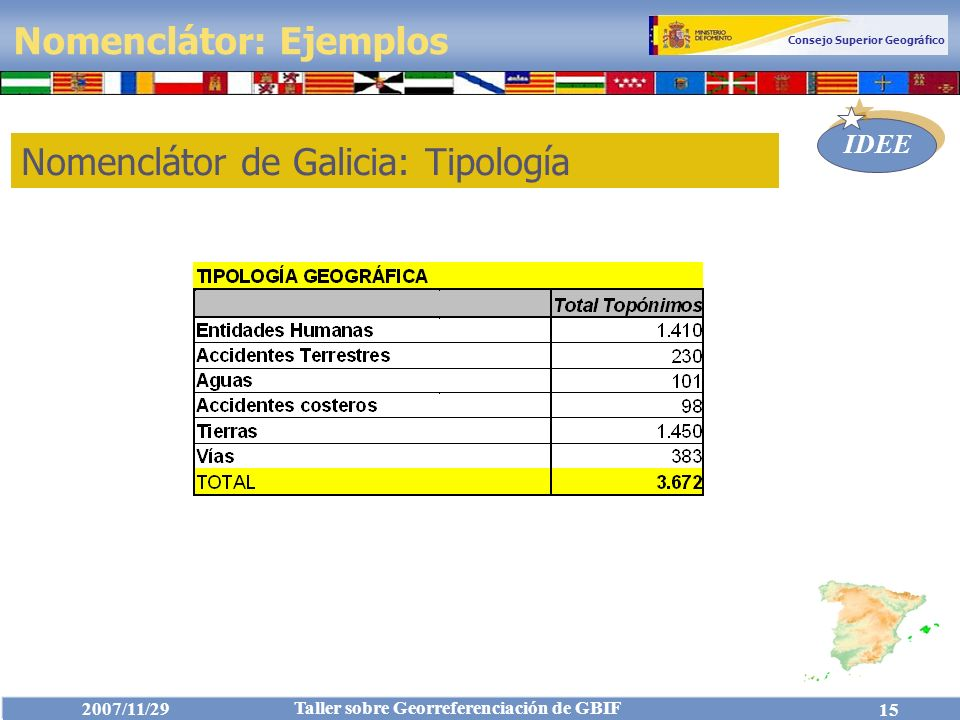 Nomenclátor de Galicia: Tipología