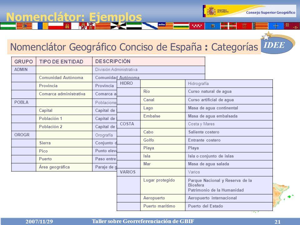 Nomenclátor: Ejemplos
