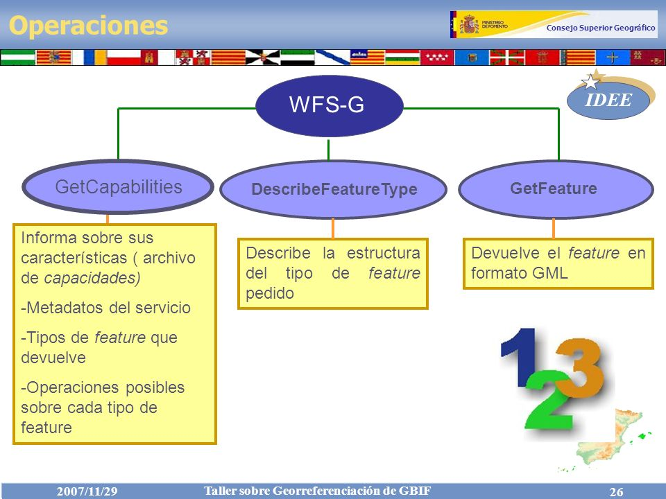 Operaciones WFS-G GetCapabilities Get Capabilities DescribeFeatureType
