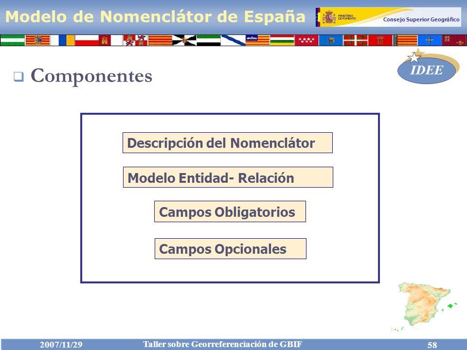 Componentes Modelo de Nomenclátor de España