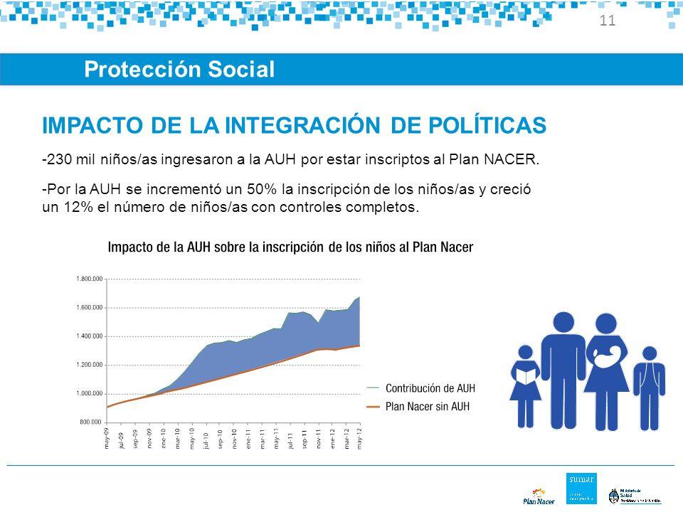 IMPACTO DE LA INTEGRACIÓN DE POLÍTICAS