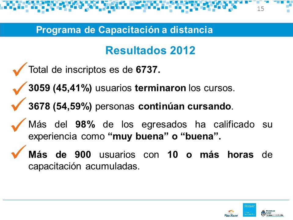 Resultados 2012 Programa de Capacitación a distancia