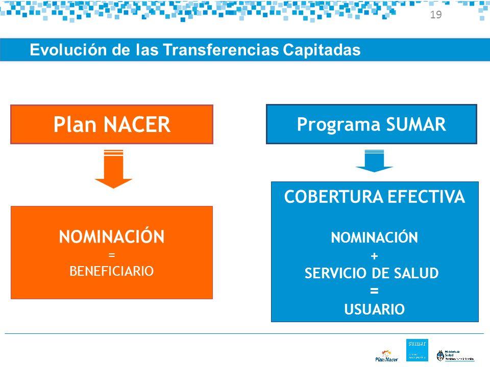 Plan NACER Programa SUMAR COBERTURA EFECTIVA NOMINACIÓN