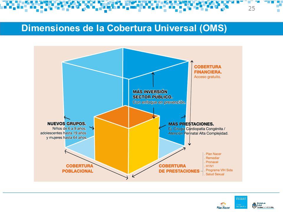 Dimensiones de la Cobertura Universal (OMS)