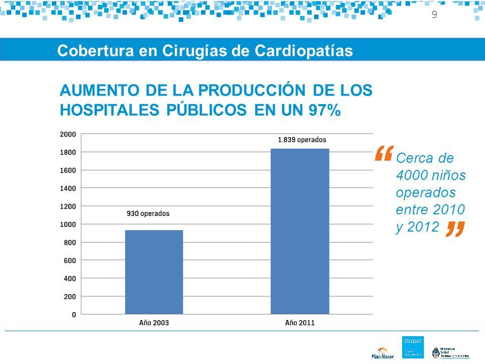 Cerca de 4000 niños operados entre 2010