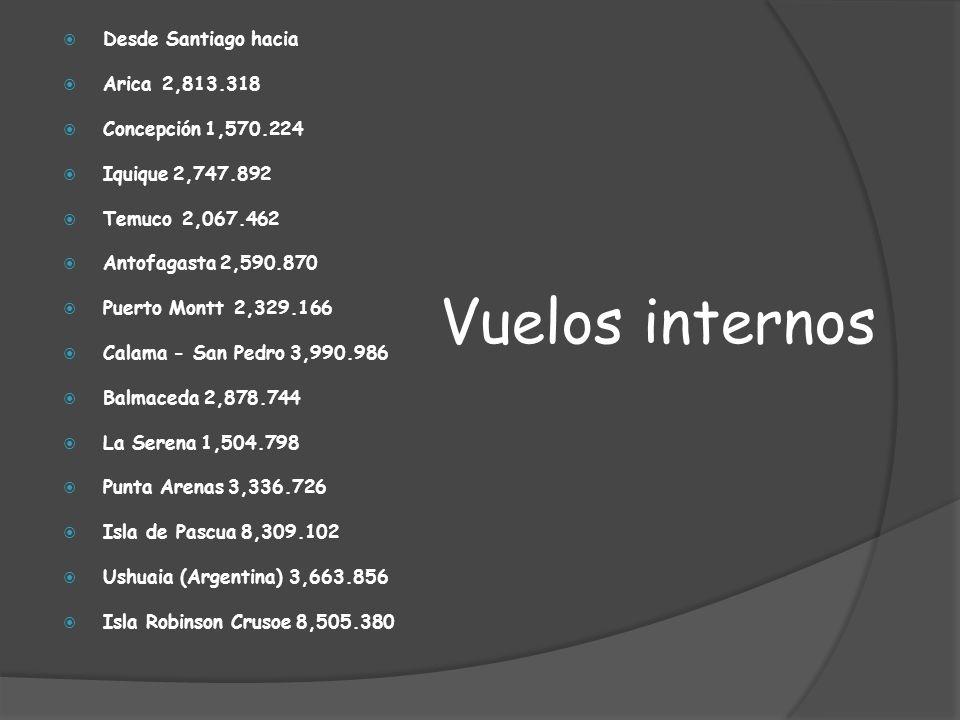 Vuelos internos Desde Santiago hacia Arica 2,813.318