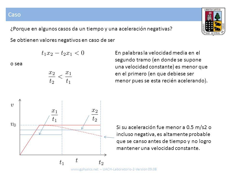 Caso ¿Porque en algunos casos da un tiempo y una aceleración negativas Se obtienen valores negativos en caso de ser.