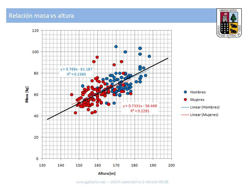 Relación masa vs altura