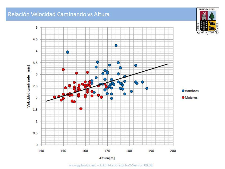 Relación Velocidad Caminando vs Altura