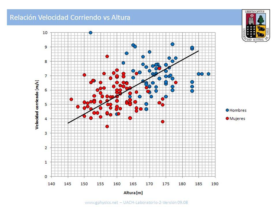 Relación Velocidad Corriendo vs Altura