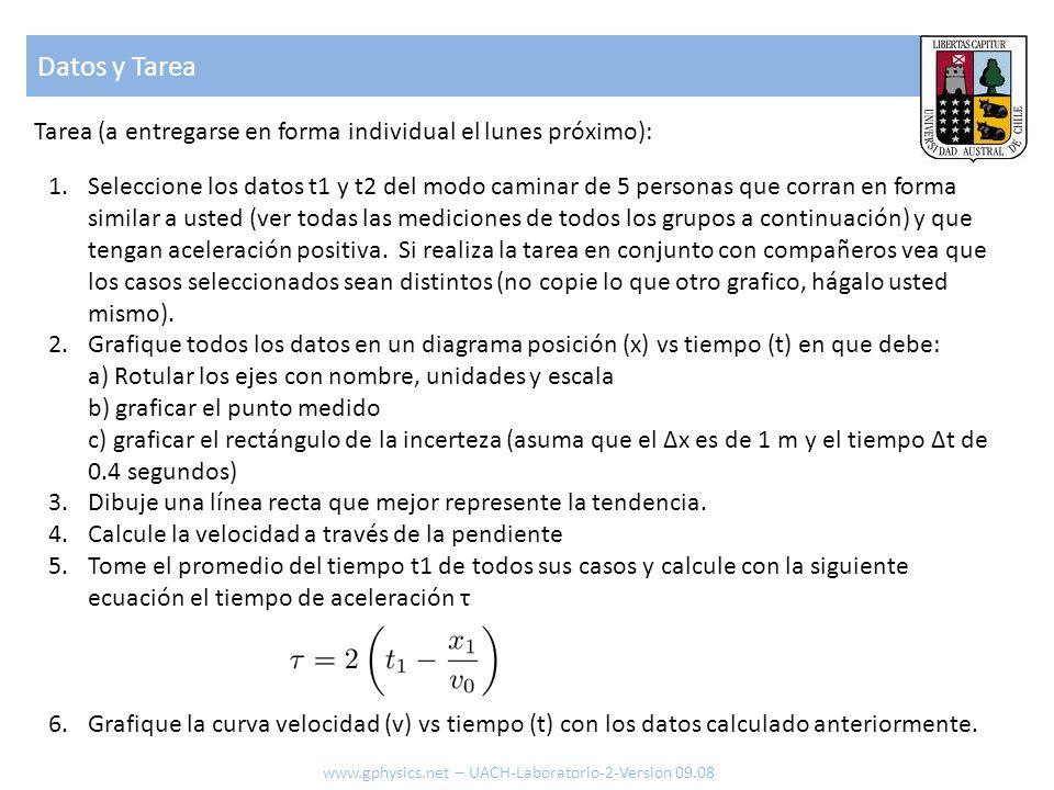 Datos y TareaTarea (a entregarse en forma individual el lunes próximo):