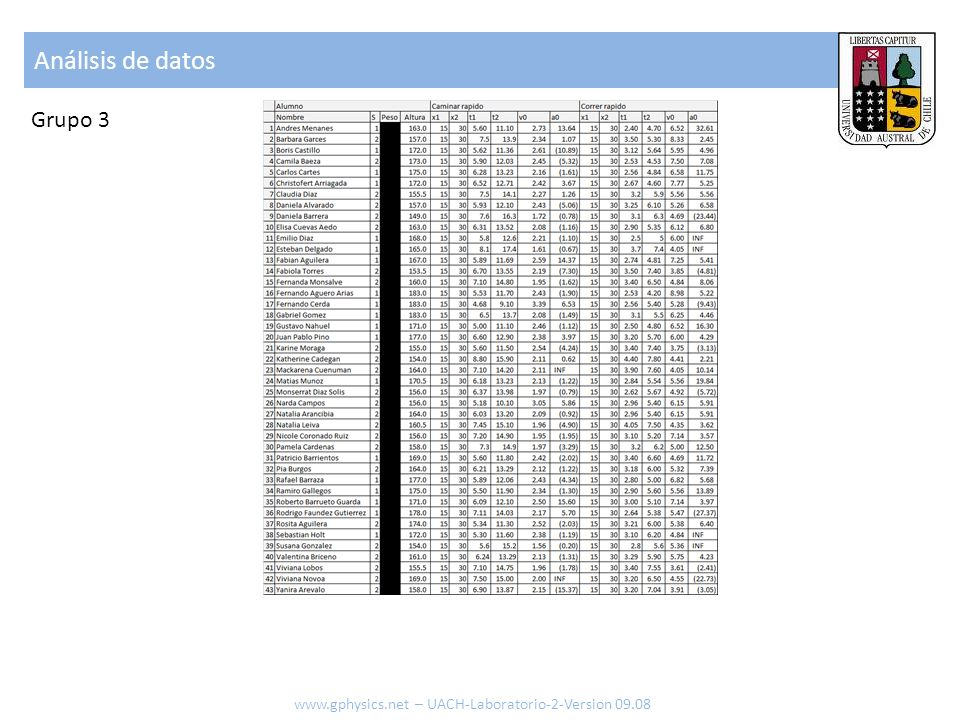 Análisis de datos Grupo 3