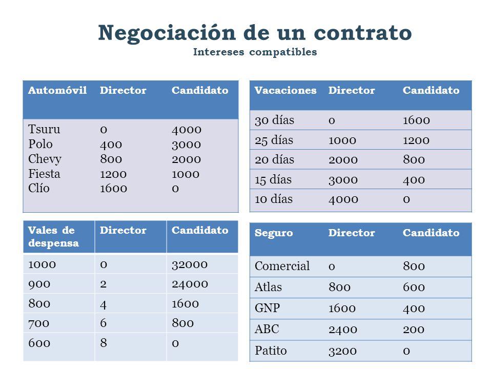 Negociación de un contrato Intereses compatibles