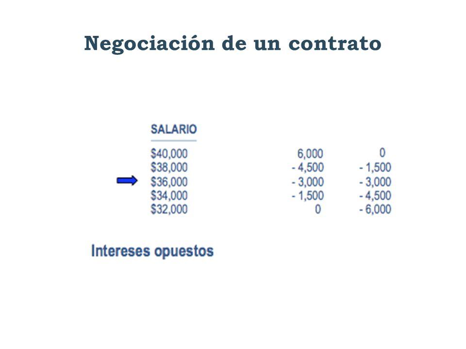 Negociación de un contrato