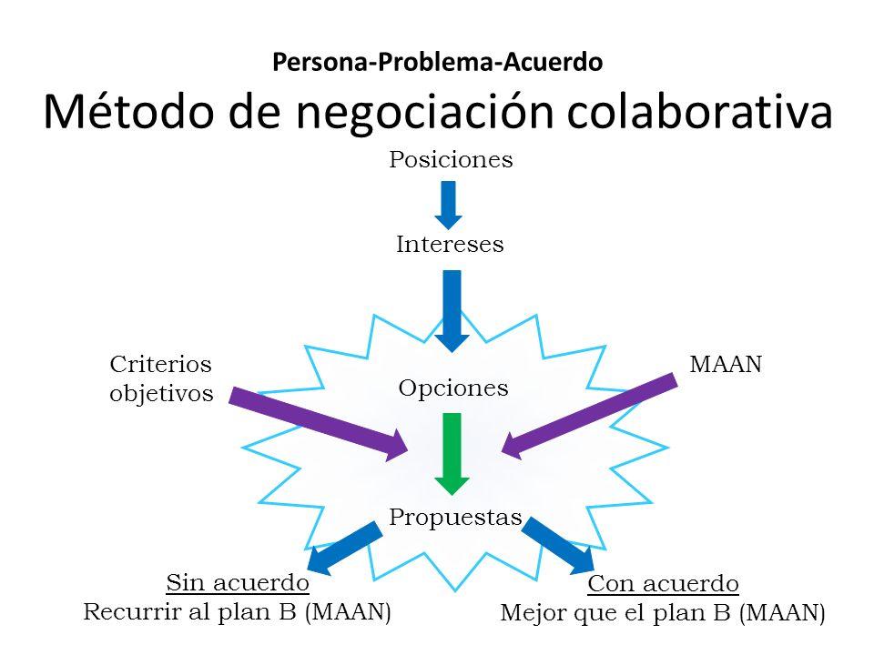 Persona-Problema-Acuerdo Método de negociación colaborativa