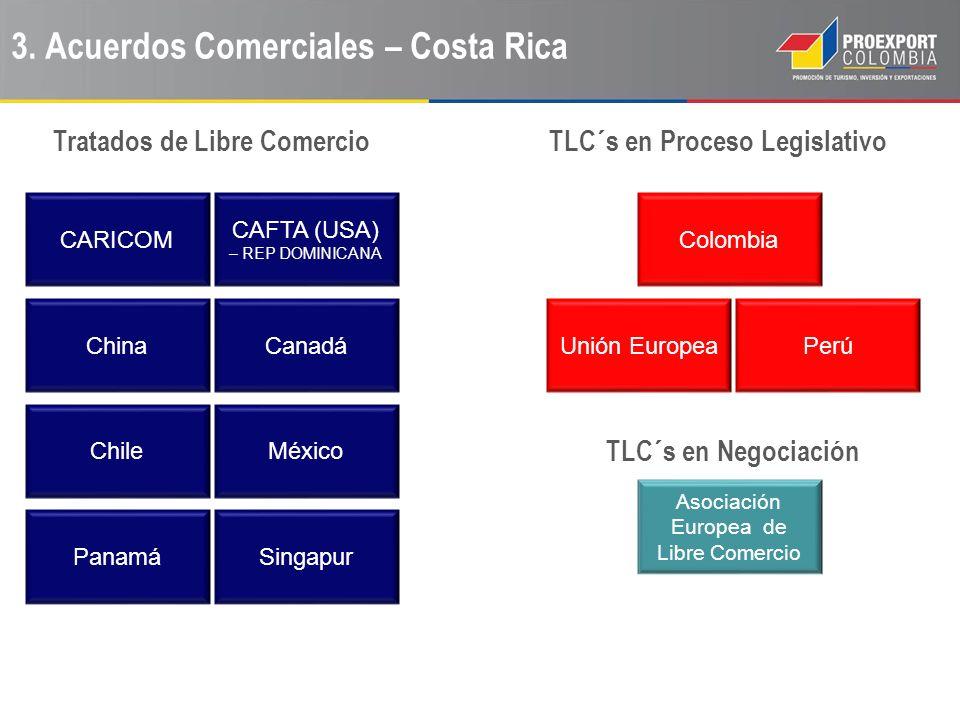 3. Acuerdos Comerciales – Costa Rica