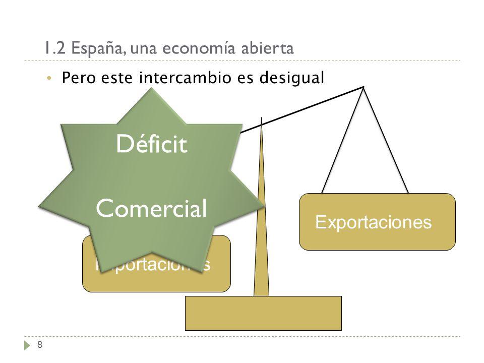 1.2 España, una economía abierta