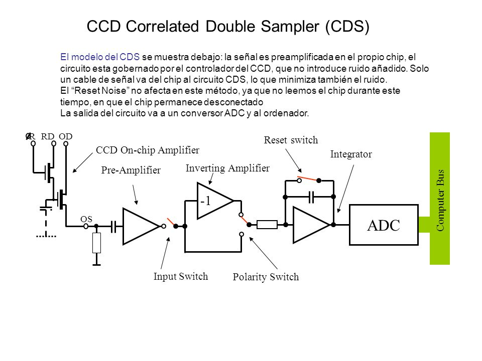 . CCD Correlated Double Sampler (CDS) ADC -1 Reset switch