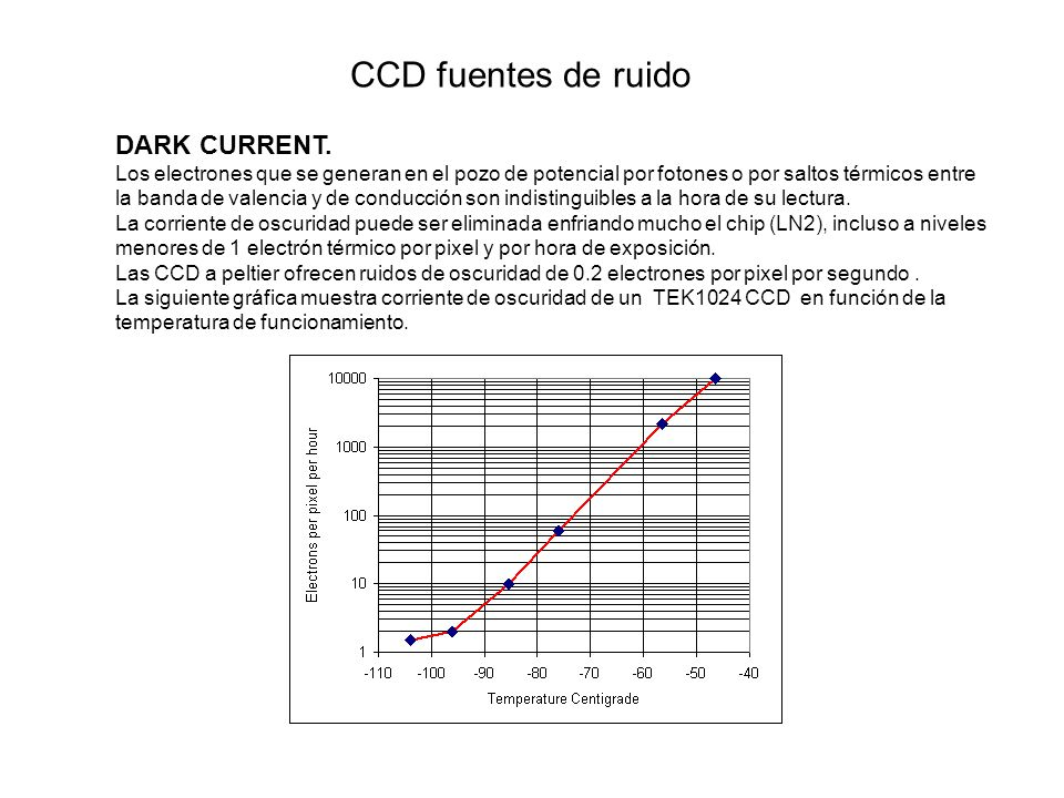 CCD fuentes de ruido DARK CURRENT.