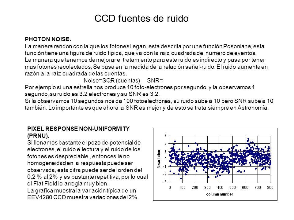 CCD fuentes de ruido PHOTON NOISE.
