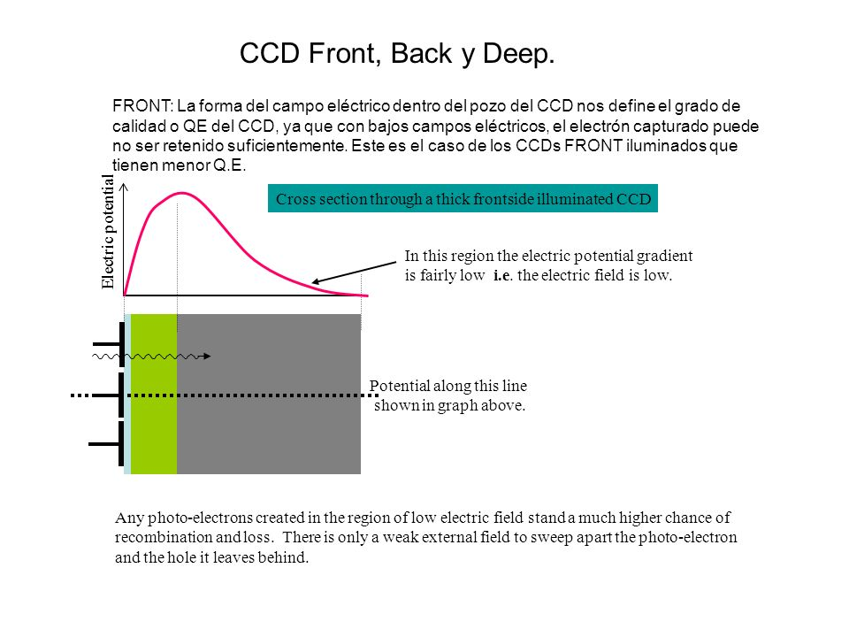 CCD Front, Back y Deep.