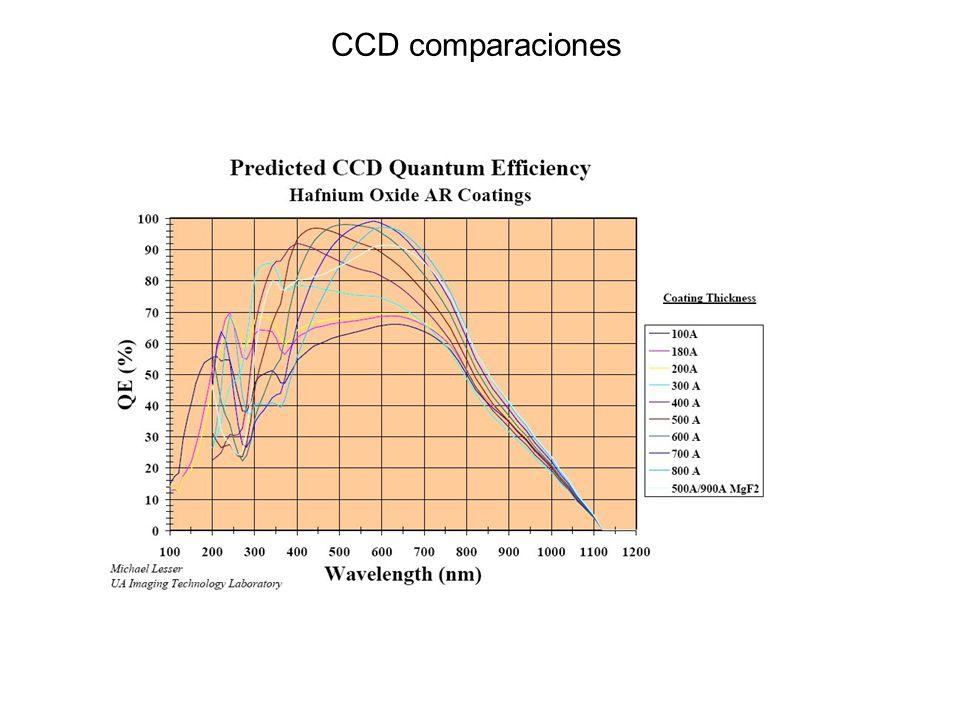 CCD comparaciones