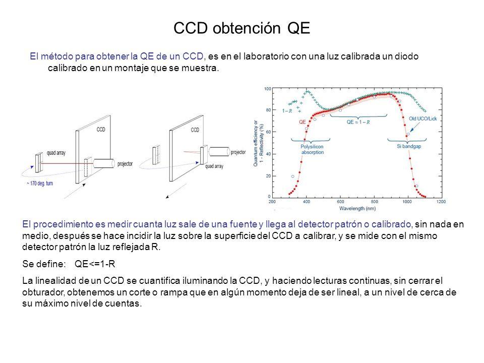 CCD obtención QE El método para obtener la QE de un CCD, es en el laboratorio con una luz calibrada un diodo calibrado en un montaje que se muestra.