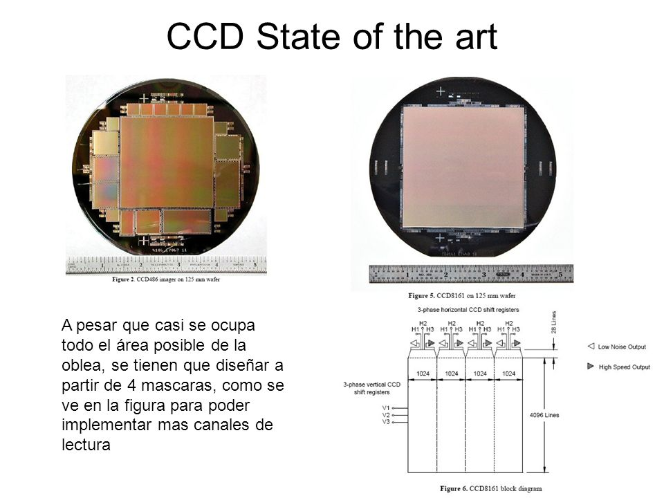 CCD State of the art