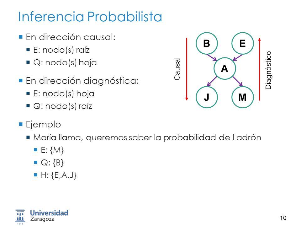 Inferencia Probabilista