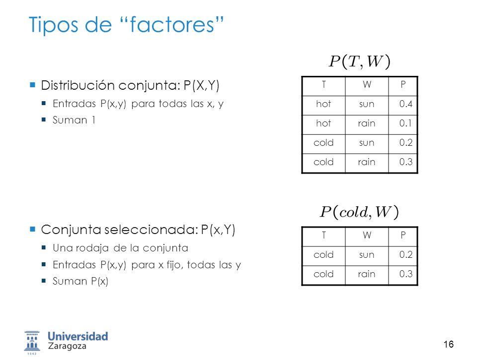 Tipos de factores Distribución conjunta: P(X,Y)