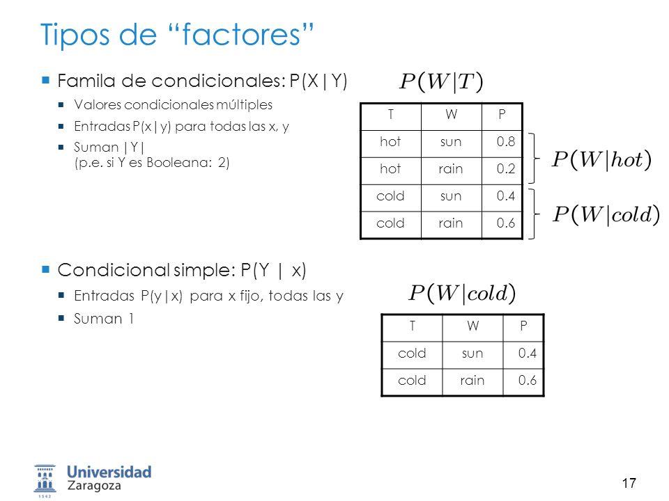 Tipos de factores Famila de condicionales: P(X|Y)