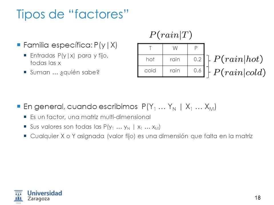 Tipos de factores Familia específica: P(y|X)
