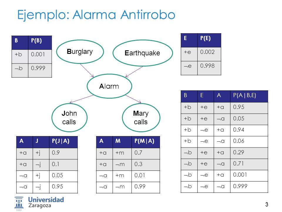 Ejemplo: Alarma Antirrobo