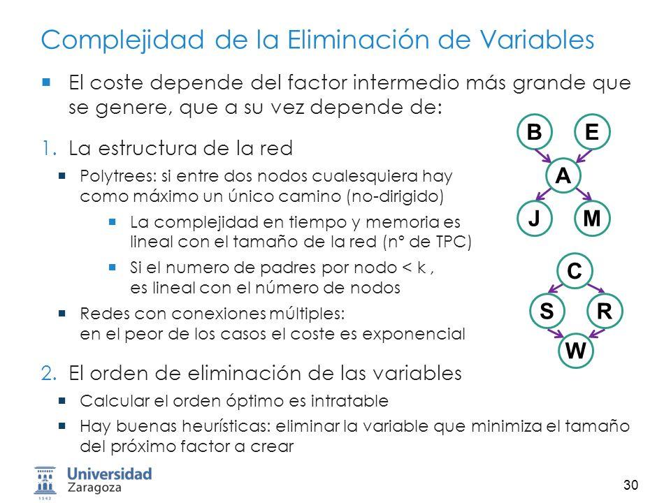 Complejidad de la Eliminación de Variables