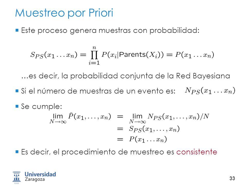 Muestreo por Priori Este proceso genera muestras con probabilidad: