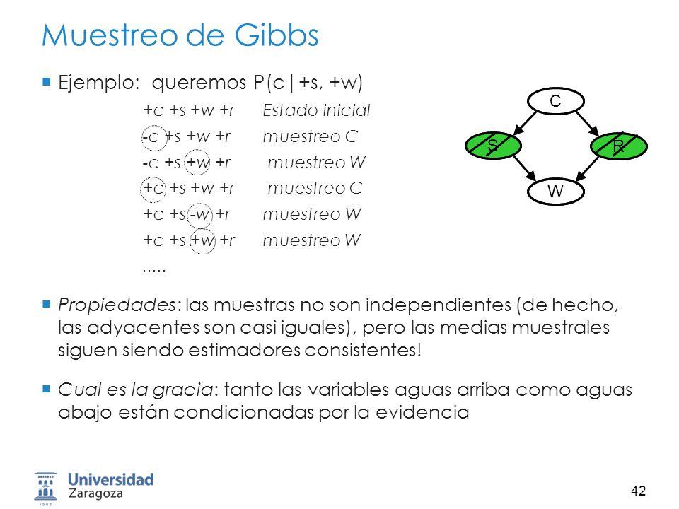 Muestreo de Gibbs Ejemplo: queremos P(c|+s, +w)