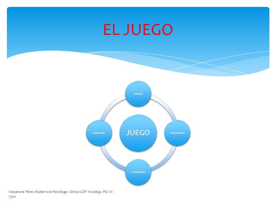 EL JUEGO JUEGO. relación. comunicación. comprensión.