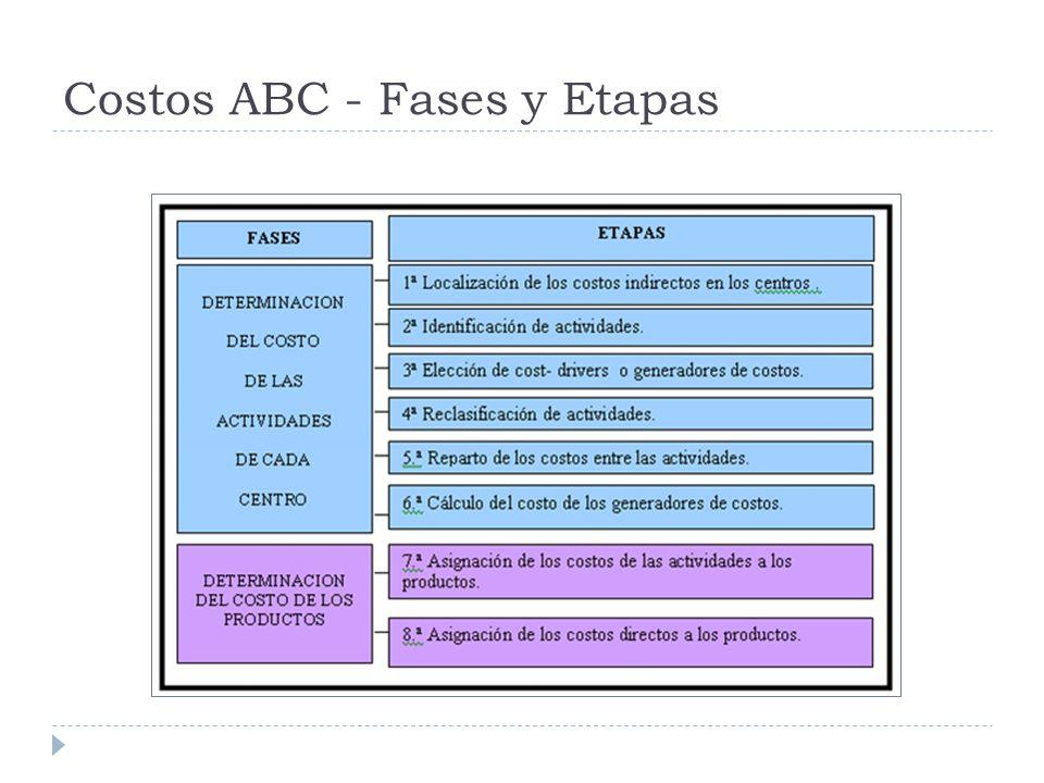 Costos ABC - Fases y Etapas