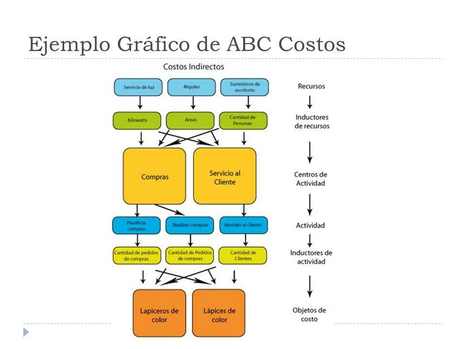 Ejemplo Gráfico de ABC Costos