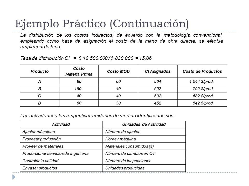 Ejemplo Práctico (Continuación)