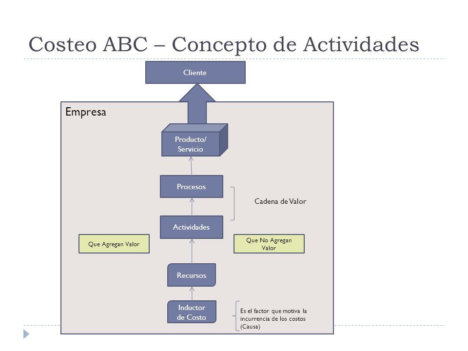 Costeo ABC – Concepto de Actividades