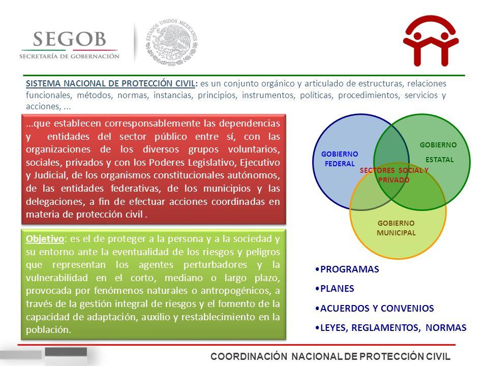 SECTORES SOCIAL Y PRIVADO
