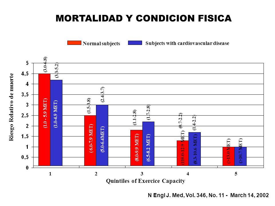 MORTALIDAD Y CONDICION FISICA