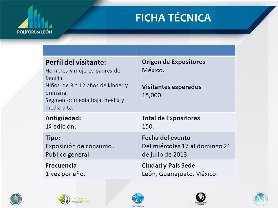 FICHA TÉCNICA Perfil del visitante: Origen de Expositores México.