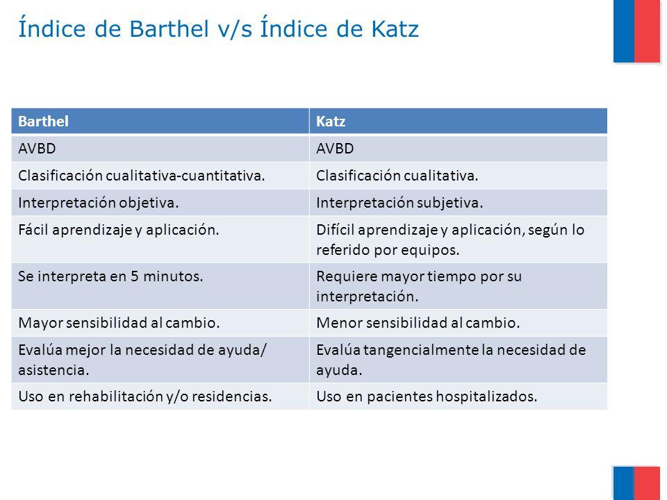 Índice de Barthel v/s Índice de Katz